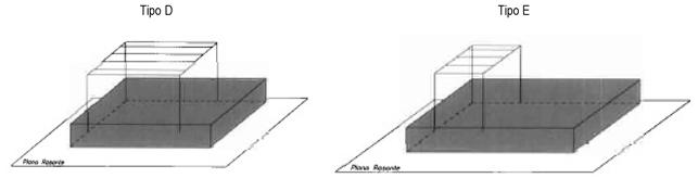establecimiento industrial tipos D y E