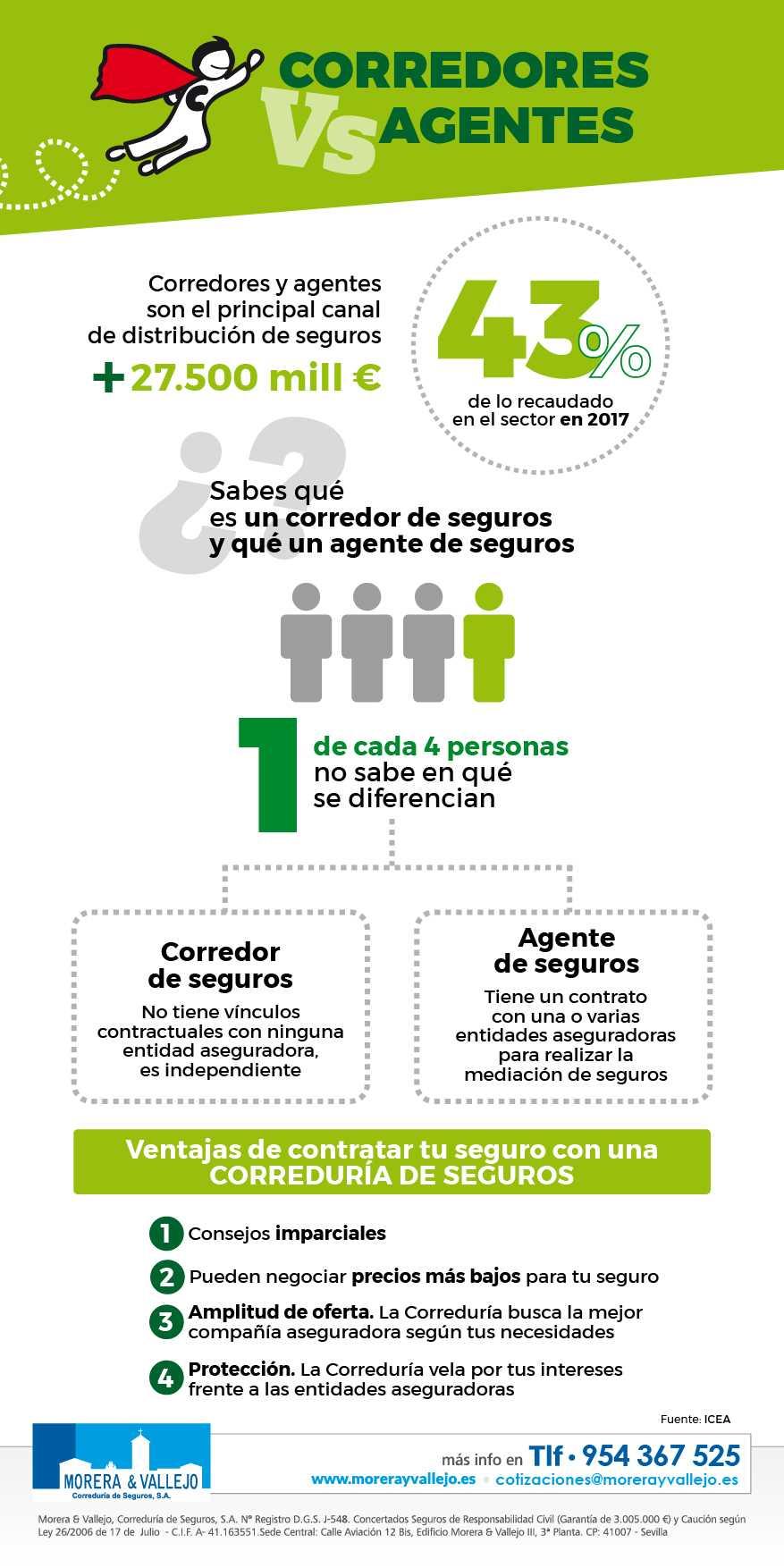 infografía intermediarios de seguros