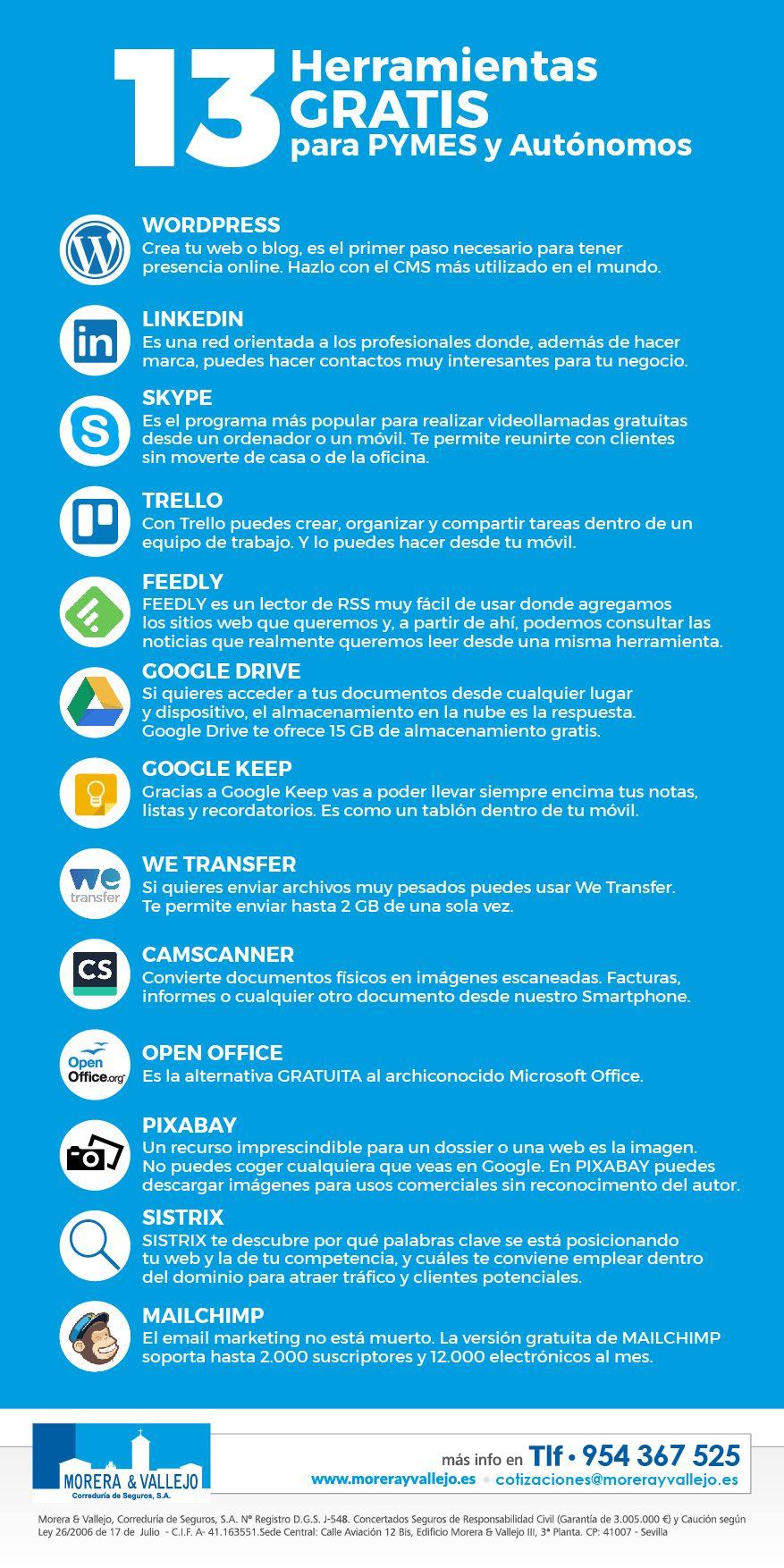 infografía herramientas pymes