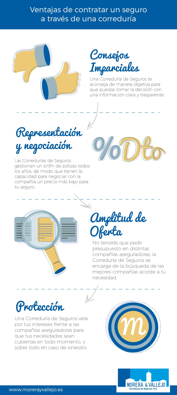 infografia ventajas de las corredurias de seguros